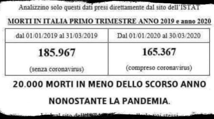 bufala meno morti italia 2019 2020