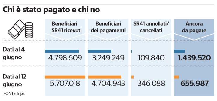 cassa integrazione 656mila lavoratori in attesa