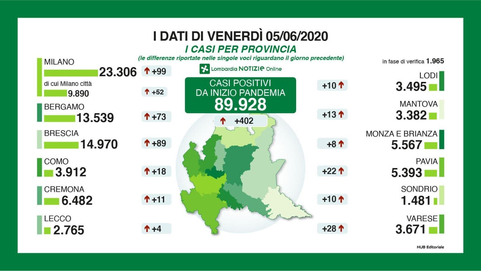 5 giugno: il bollettino con i numeri del Coronavirus in Lomb