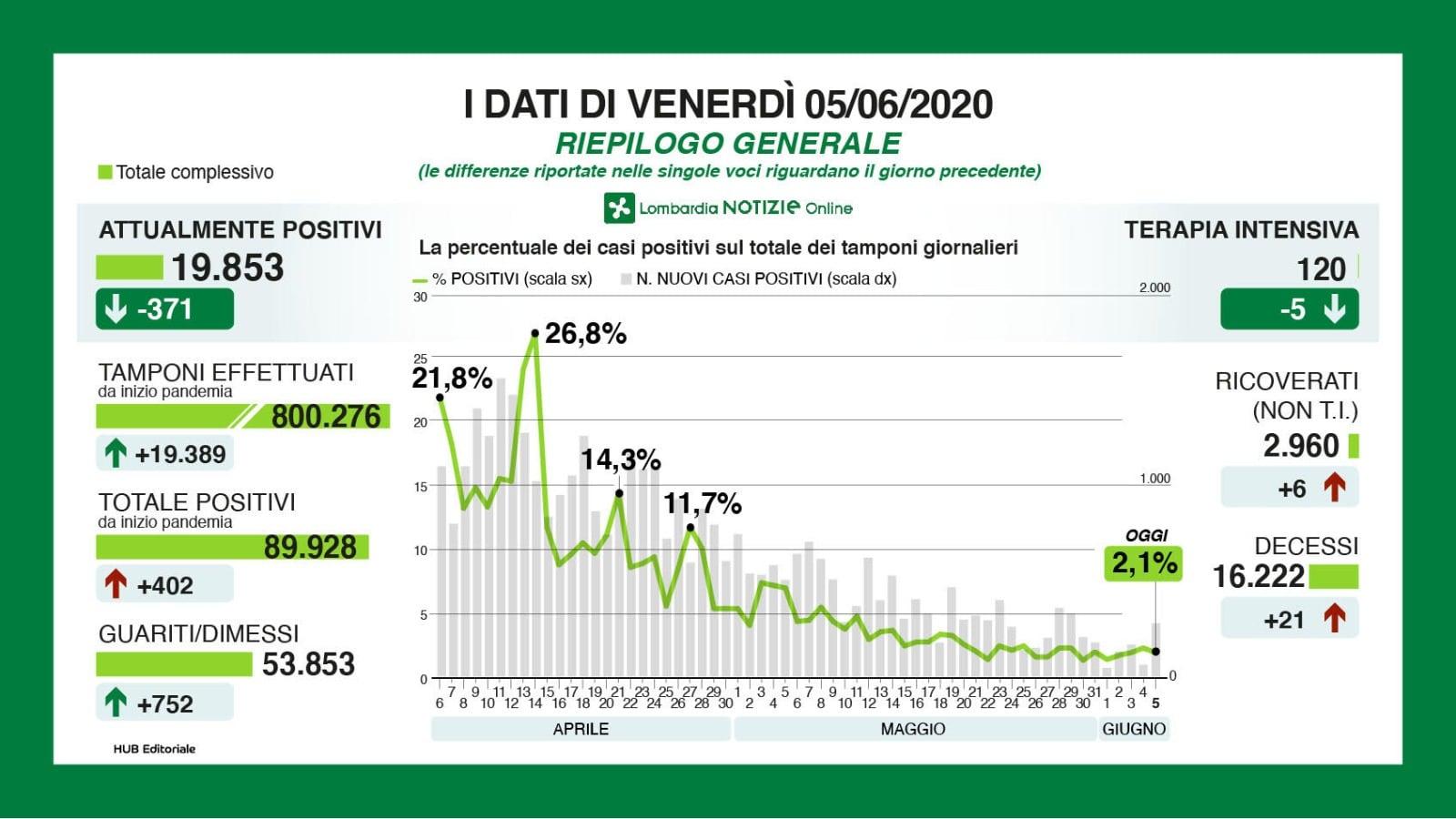 Coronavirus in Italia: il bollettino di domenica 7 giugno