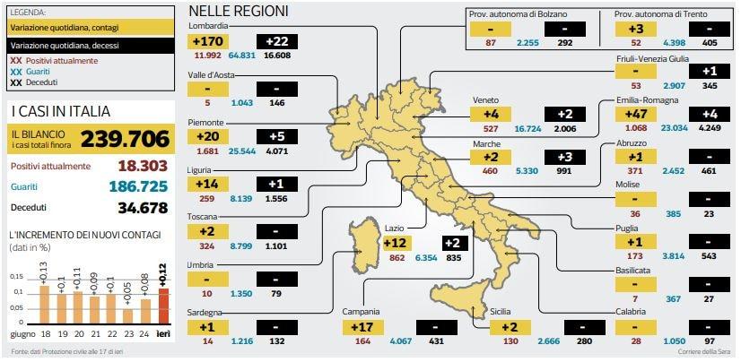 coronavirus numeri italia