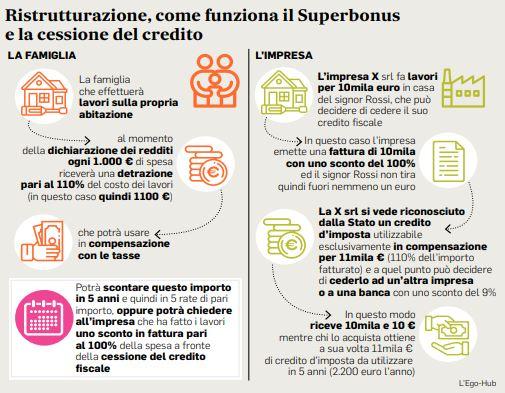 Il superbonus 110% e i vantaggi per i condomini