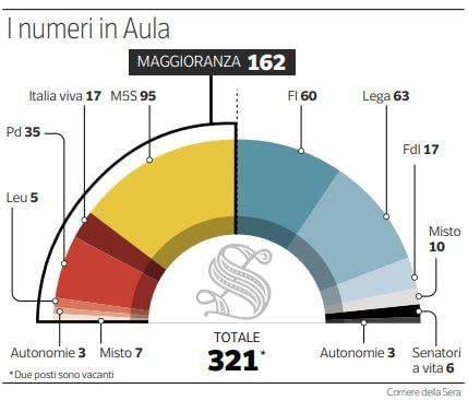 governo conte maggioranza senato