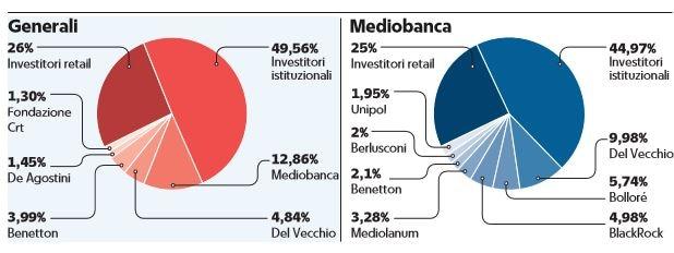 Perché Del Vecchio vuole salire al 20% di Mediobanca