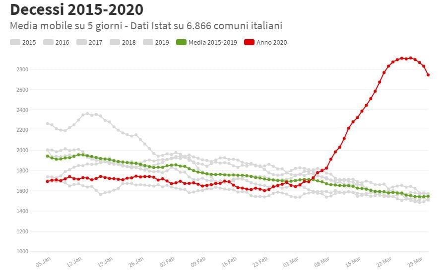 morti italia primo trimestre 2020