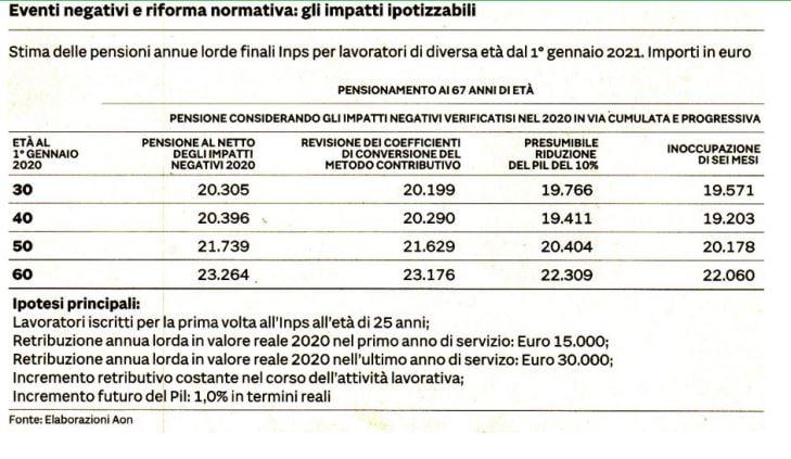 pensioni riduzione covid-19