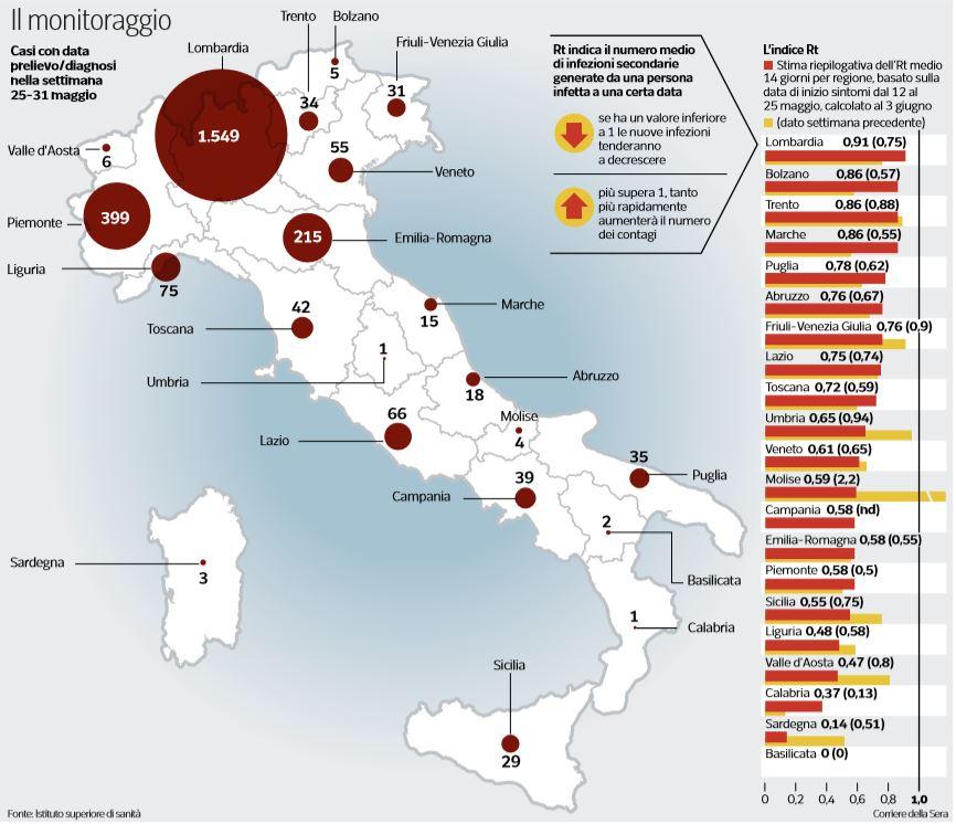 RT: l'indice di trasmissibilità nelle Regioni italiane
