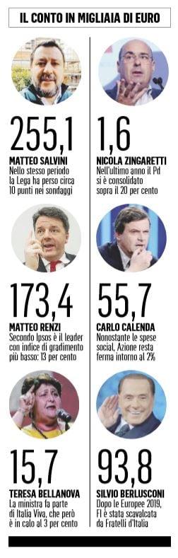 Salvini ha speso 250 mila euro in propaganda social