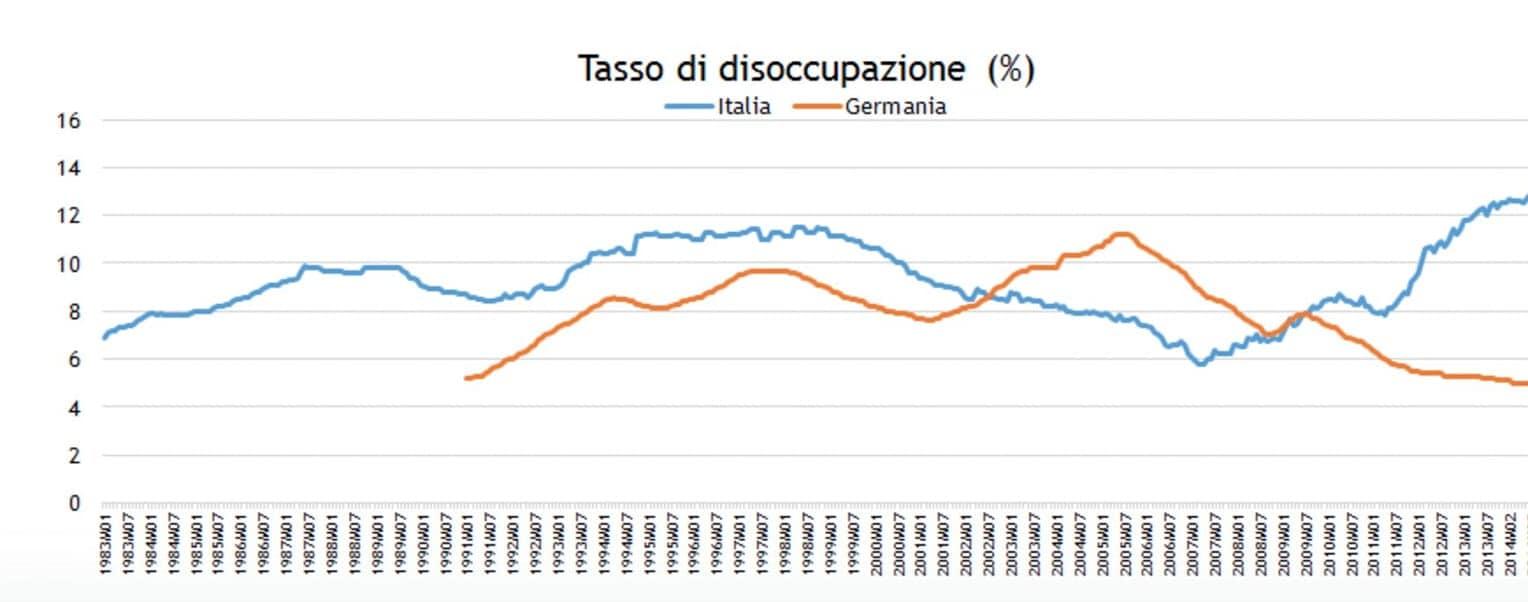 salvini germania disoccupazione italia
