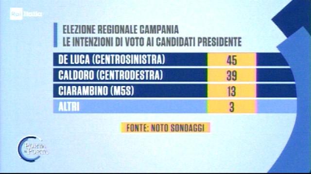 sondaggi elezioni regionali campania