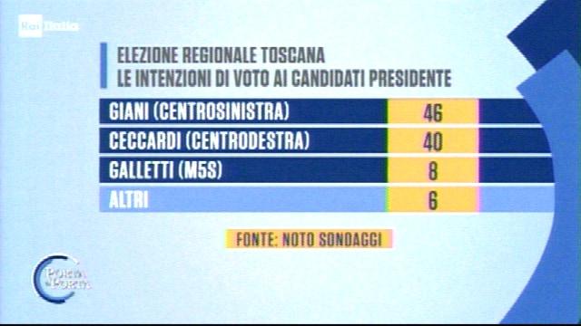 sondaggi elezioni regionali toscana