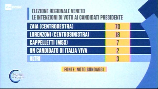 sondaggi elezioni regionali veneto