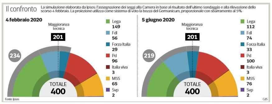 Sondaggi IPSOS: la Lega e FdI non vincono senza Berlusconi