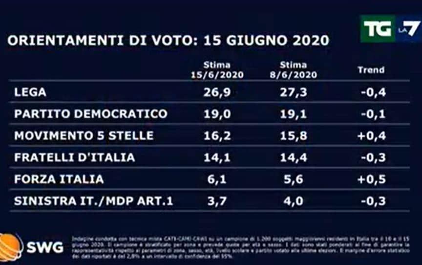 sondaggi swg tg la7