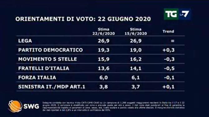 sondaggi tg la7