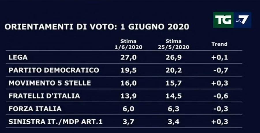 Sondaggi Tg La7, crollano PD e Fratelli d'Italia