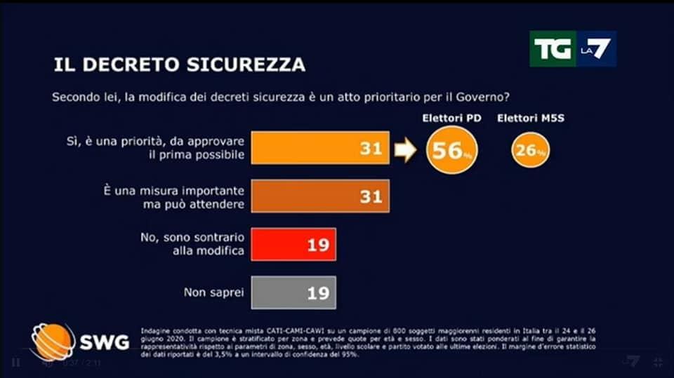 sondaggio swg tg la7 3