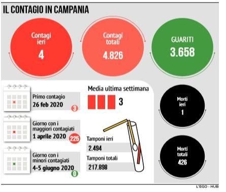 La Regione Campania vuole vaccinare il 100% di bambini e anz