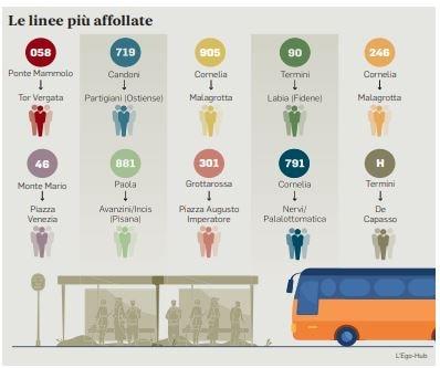 Assembramenti sui bus: le linee più affollate di Roma