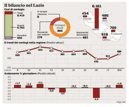 Coronavirus, il Lazio corre ai ripari: con le mascherine obbligatorie all'aperto arriva la maxi campagna per la vaccinazione antinfluenzale