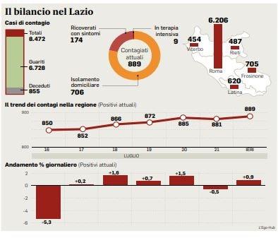 Il bollettino sul Coronavirus oggi in Italia con i dati per il 25 settembre della Protezione Civile