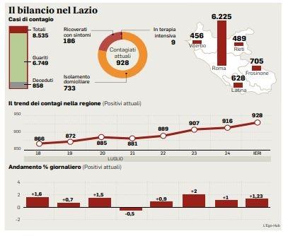 Coronavirus nel Lazio, 13 casi e un decesso nelle ultime 24 ore