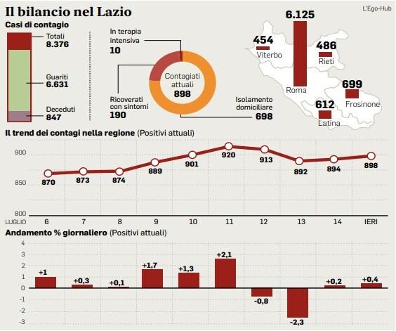 Lazio Coronavirus oggi: i dati del bollettino del 16 luglio