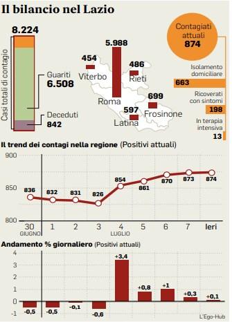 Coronavirus Lazio oggi: i dati e il focolaio di Latina
