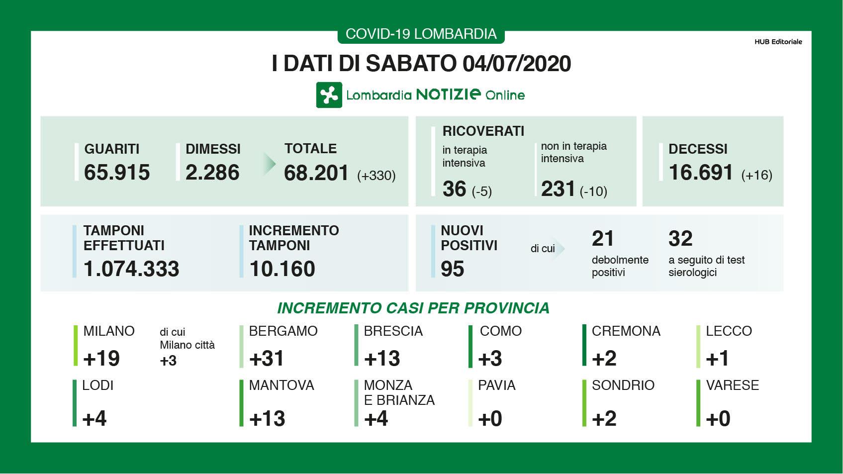 Coronavirus, in Lombardia 53 nuovi positivi e 13 morti: 0 ca