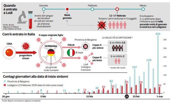 Da dove è arrivato il Coronavirus in Lombardia?