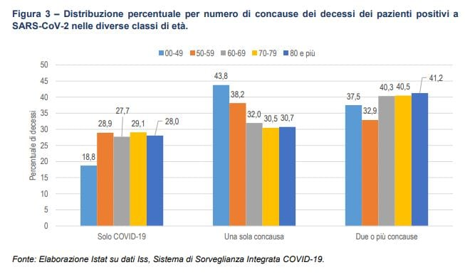covid-19 coronavirus istat iss cause di morte 2