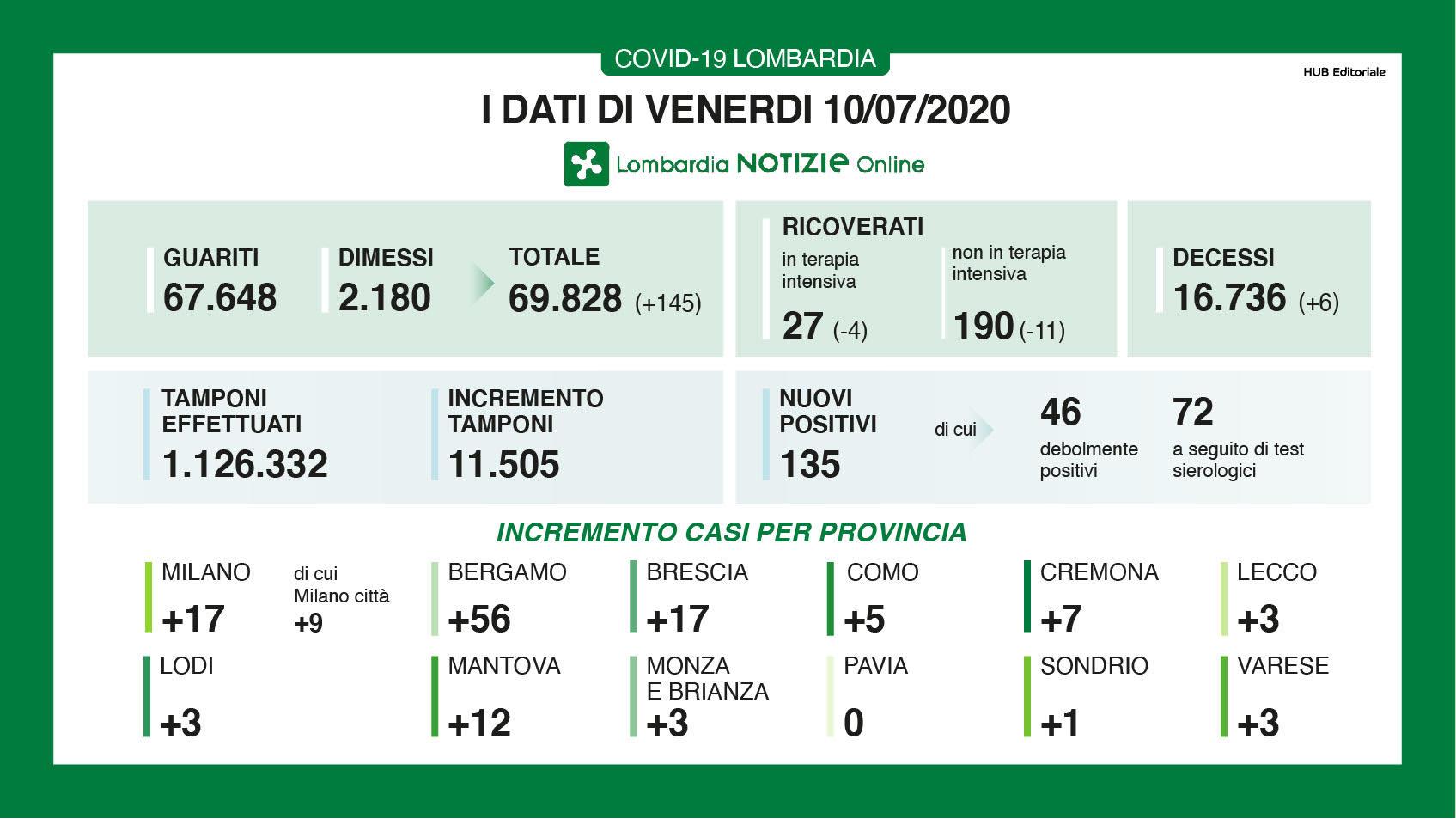 ???Coronavirus, ??in Italia 12 morti e 276 nuovi casi: quatt