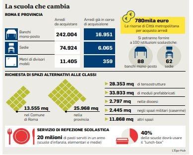 mense chiuse scuola roma