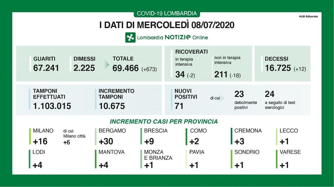 Coronavirus in Lombardia a gennaio, ad Alzano prima che a Co
