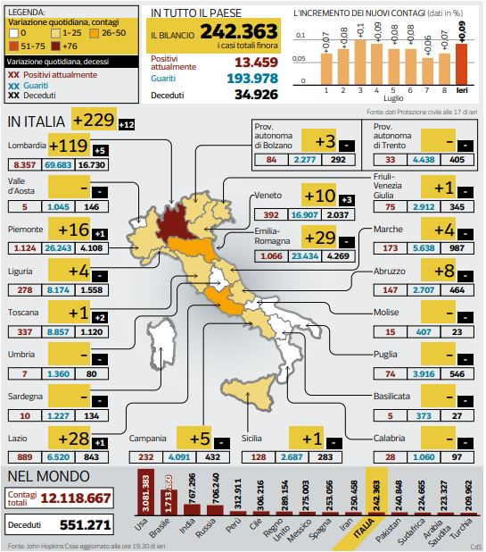 indice contagio sopra 1 Piemonte