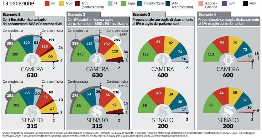 Sondaggi IPSOS, la simulazione di voto: il centrodestra vinc