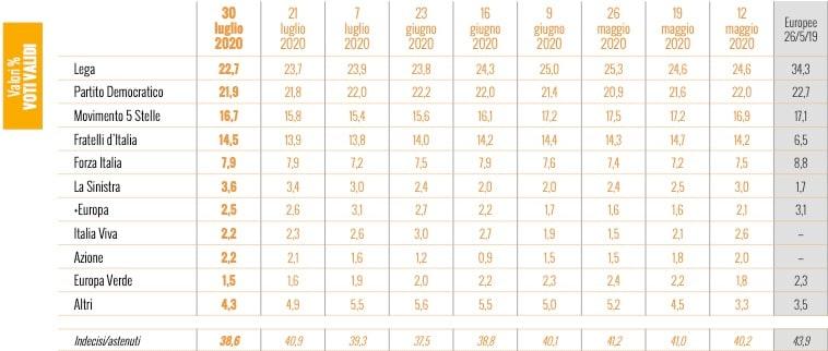 sondaggi politici lega 30 luglio sondaggi ixè
