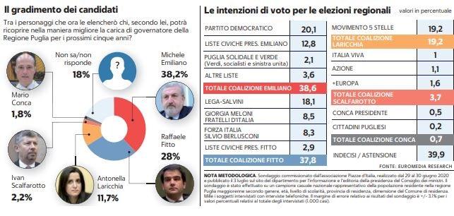 sondaggio elezioni regionali puglia