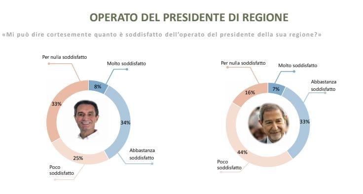 sondaggio winpoll governatori 2