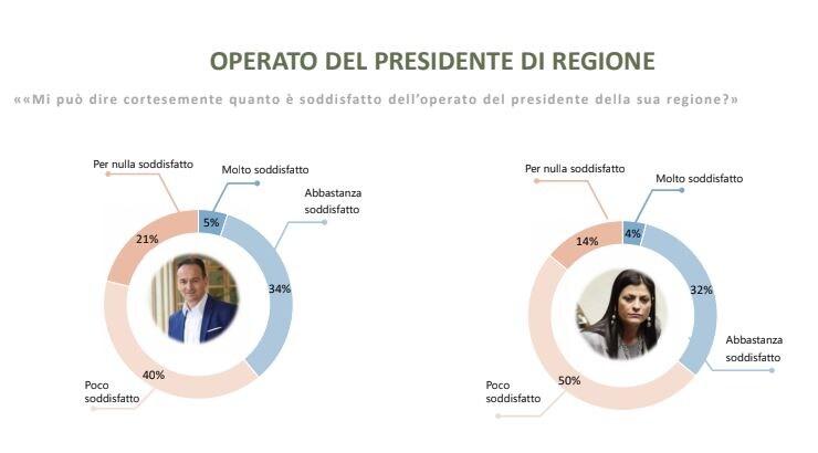 sondaggio winpoll governatori 3