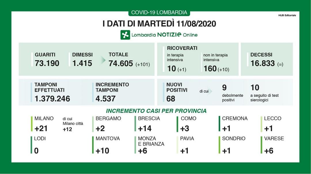 Coronavirus in Lombardia oggi: i dati del bollettino per l'11 agosto