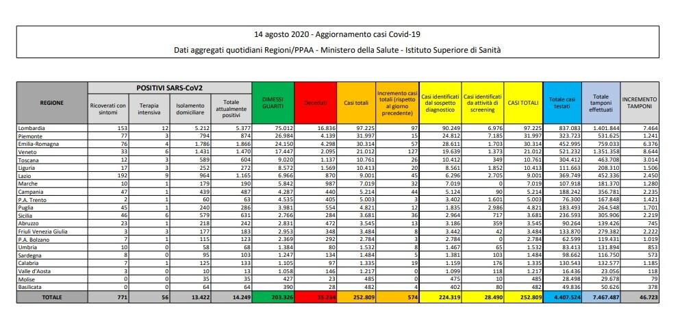 L'OMS e l'Italia che rischia di andare a sbattere sul Coronavirus