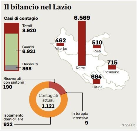 Coronavirus oggi Lazio: il bollettino del 14 agosto