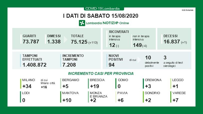 Coronavirus in Lombardia oggi: il bollettino del 15 agosto