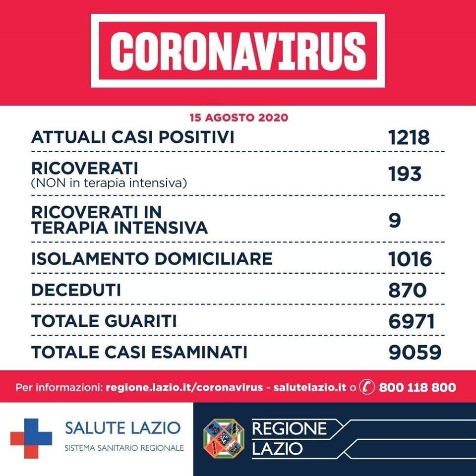 Il bollettino sul Coronavirus in Italia oggi: i dati della Protezione Civile per il 22 ottobre