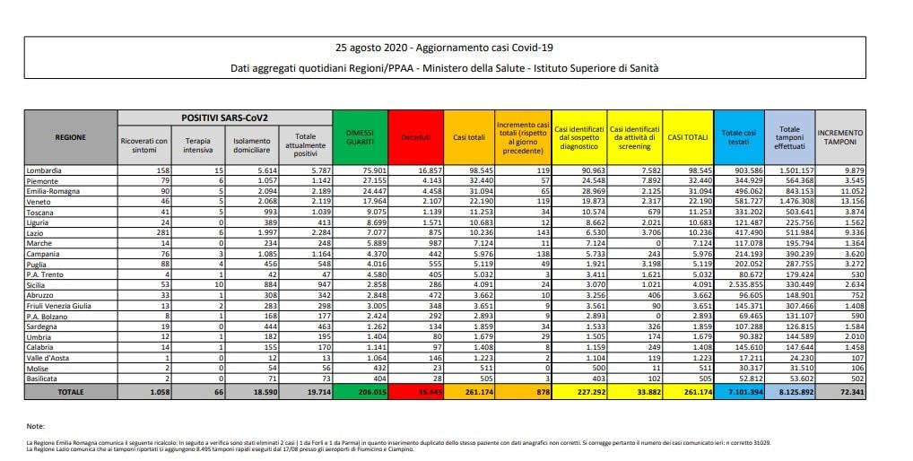 In Italia 1.367 casi e 13 morti: record di tamponi, oltre 90mila