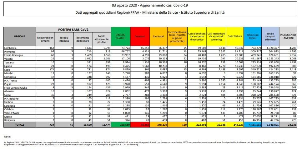 I dati della Protezione Civile sul Coronavirus oggi 3 agosto in Italia