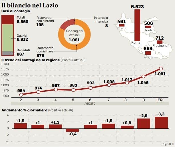 I dati del bollettino sul Coronavirus oggi nel Lazio