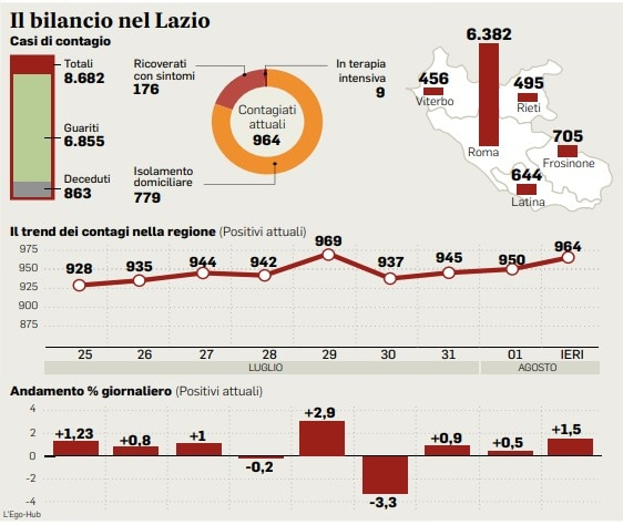 I dati sul Coronavirus oggi 3 agosto nel Lazio