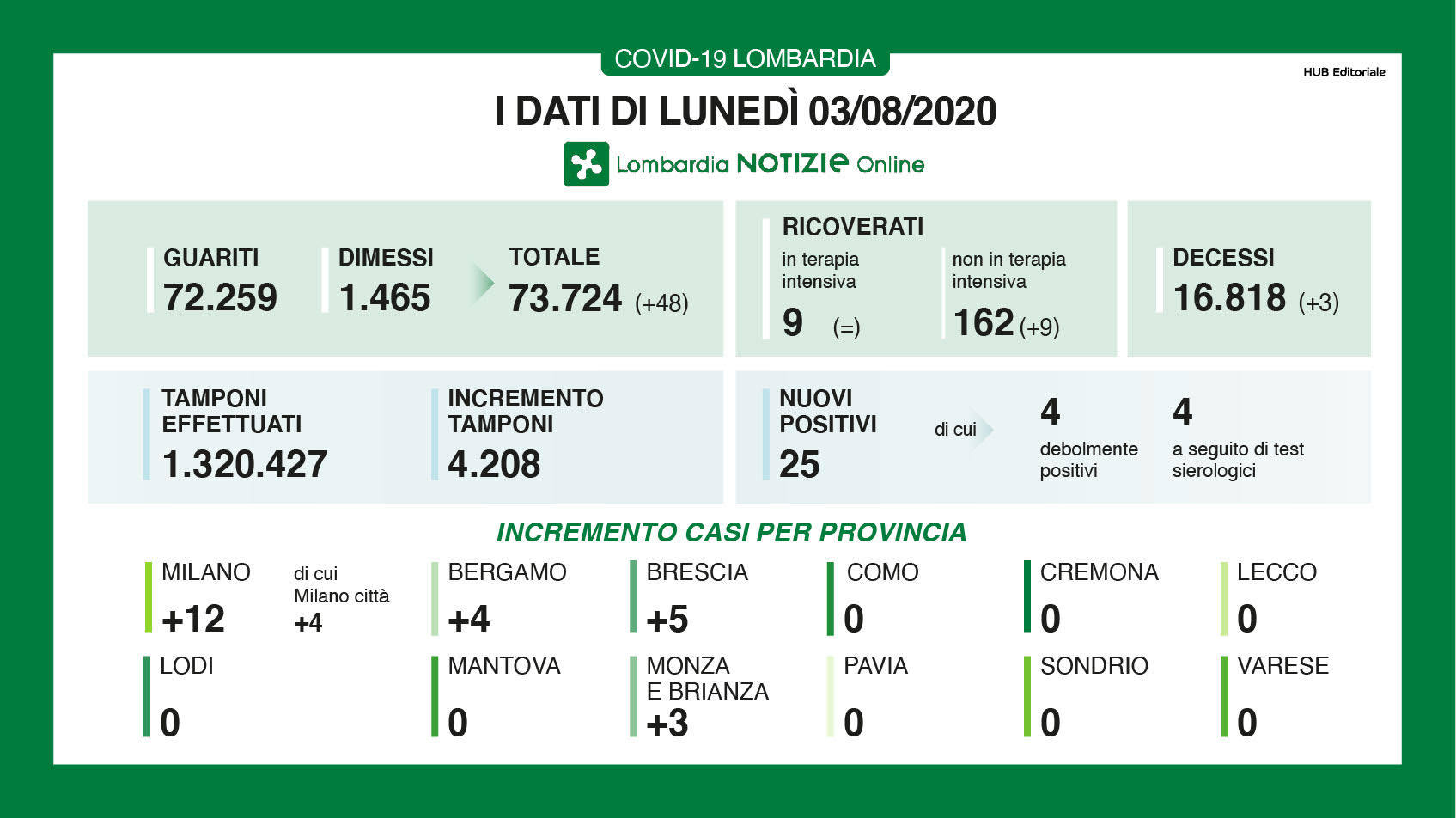 Coronavirus oggi in Lombardia: il bollettino con i dati del 3 agosto